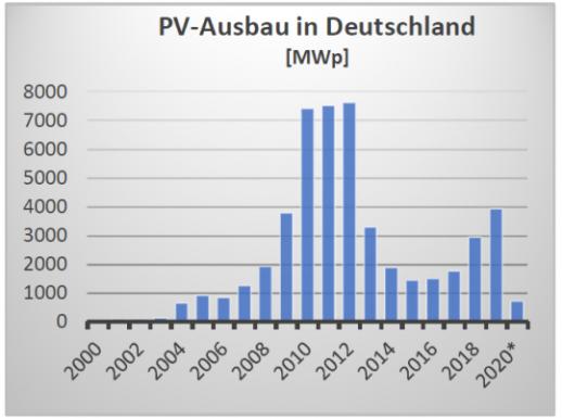 PV_Ausbau_2000_2020-4871-540-10000-80