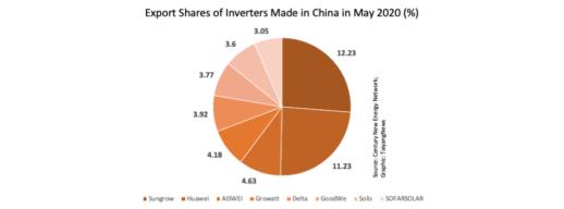 China-inverter-experts-2020-new-944x350