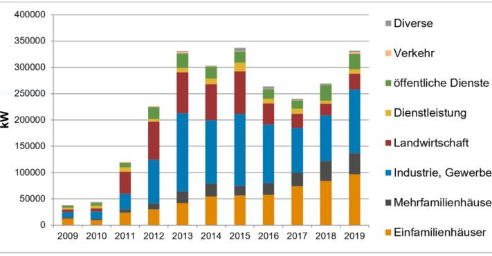 Swissolar_Schweizer_Photovoltaik-Markt_2019-800x371