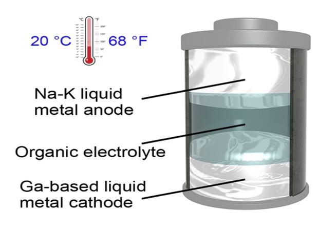 жидкометаллическая батарея