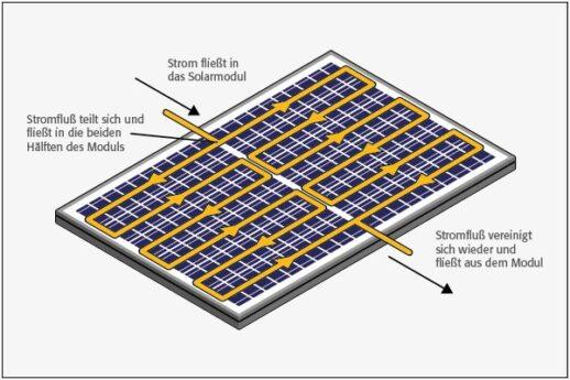 Bauer_Solartechnik_-166_mm_Halbzell-Photovoltaik-Module