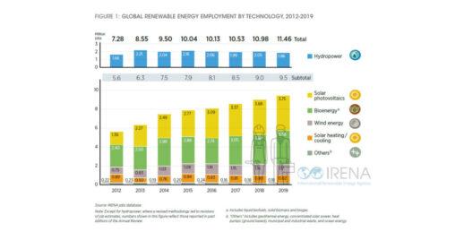 IRENA_Bericht_Jobs_Erneuerbare_2019_weltweit-1024x512