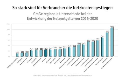 Vom Anstieg der Netzentgelte waren seit 2015 Verbraucher in fast allen Regionen Deutschlands betroffen.