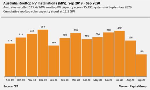 Australia-Rooftop-PV-Installations-MW-Sep-2019-Sep-2020