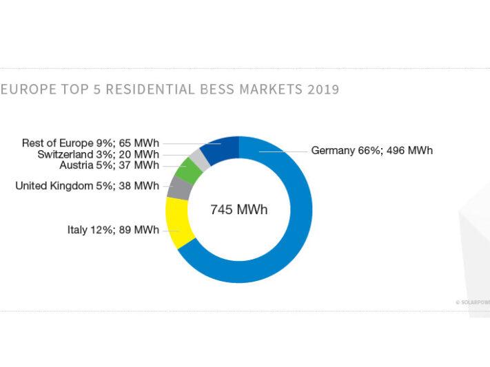 Grafik_Solarpower_Europe_Heimspeichermarkt_Europa_2019