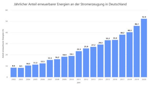 Screenshot_2020-10-26-Anteil-erneuerbarer-Energien-Energy-Charts