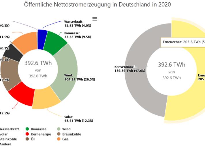 Screenshot_2020-10-26-Kreisdiagramme-zur-Stromerzeugung-Energy-Charts-1024x512