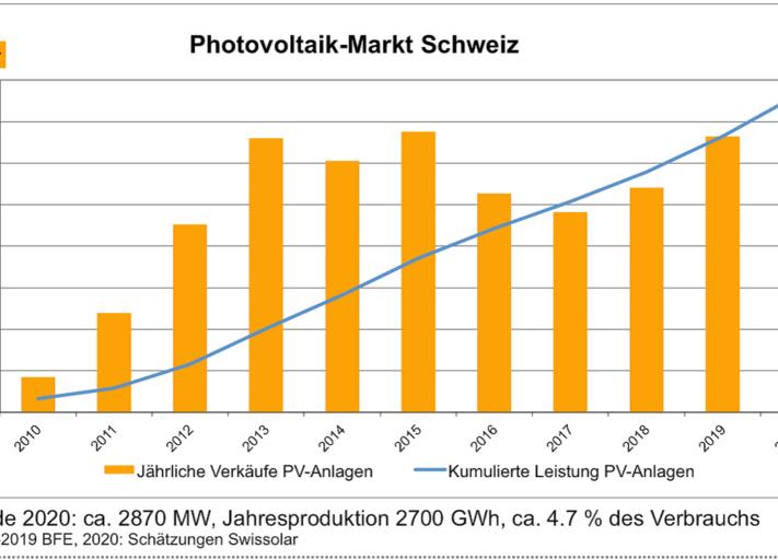 PVSchweiz_Swissolar-1024x512