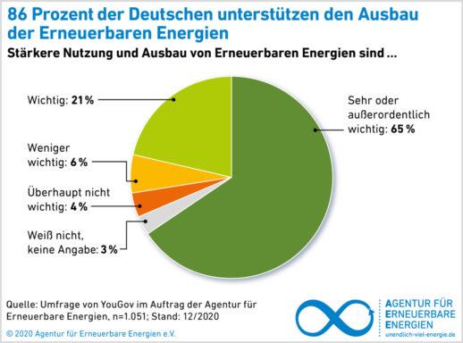 AEE_Akzeptanzumfrage2020_Unterstuetzung_Ausbau