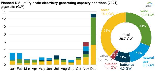 EIA renewables 2021 main