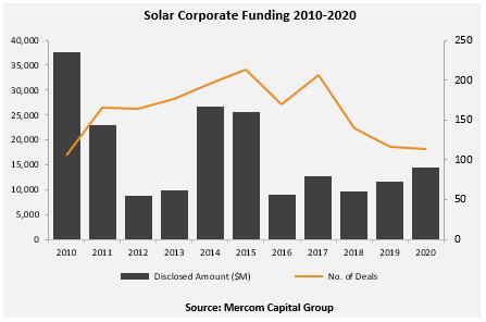 Solar-Corporate-Funding-2010-2020