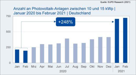 EUPD_Research_Installation_10-15_Kilowatt_Anlagen-1536x855
