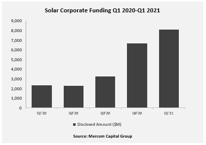 Solar-Corporate-Funding-Q1-2020-Q1-2021
