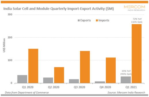 Solar-Import-Export-1