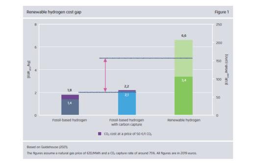 Grafik_Agora_Energiewende_Guidehouse_Kosten_Wasserstoff