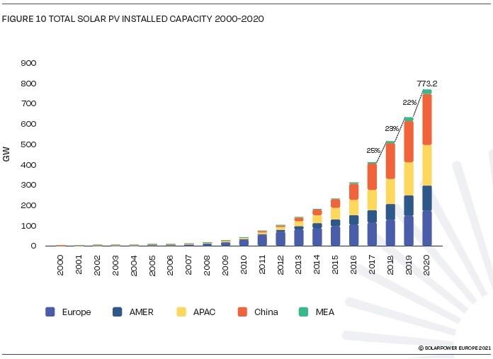 Solar-PV-installed-Capacity-2000-2020