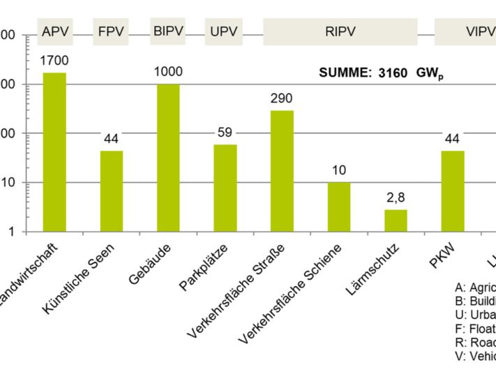 grafik-Potenzial-2021-de_Fraunhofer-ISE