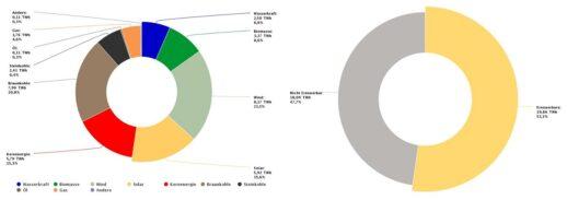energy-charts_Oeffentliche_Nettostromerzeugung_in_Deutschland_im_August_2021